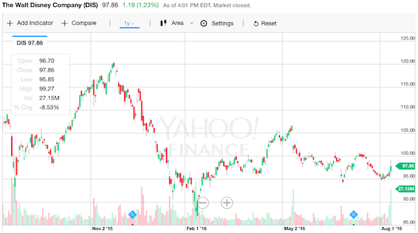 disney 株価チャート