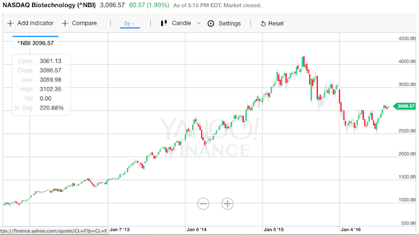 NBI ナスダックバイオテクノロジー指数 株価