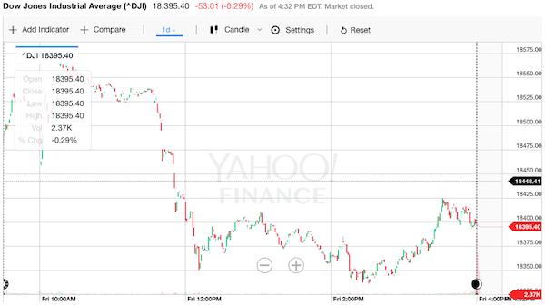 ニューヨークダウ 株価チャート
