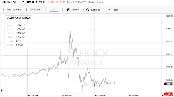 金価格 チャート