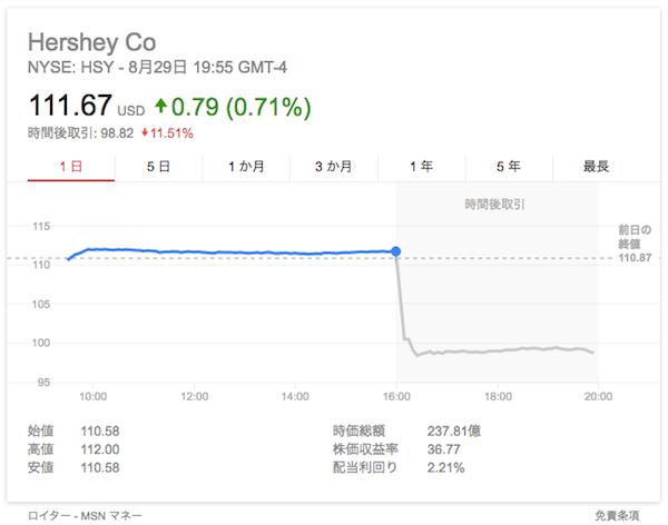 HSY 株価
