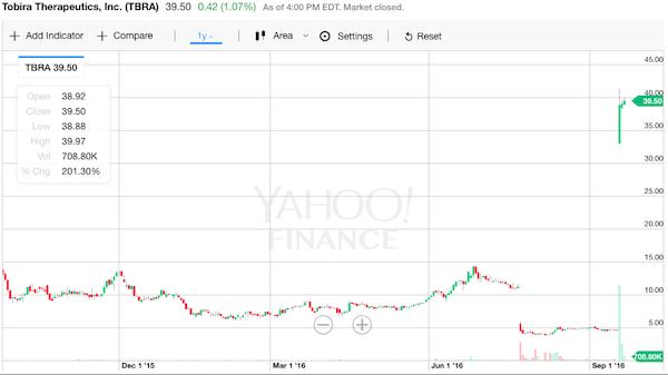トビラ 株価