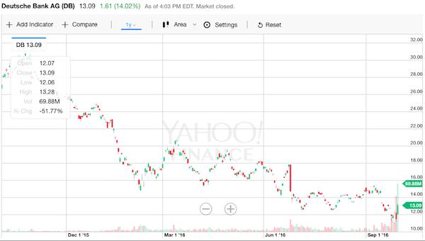 ドイツ銀行 株価