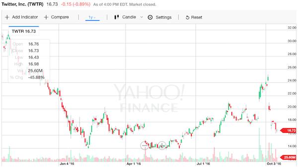ツイッター 株価