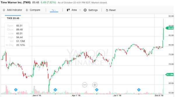 タイムワーナー 株価チャート