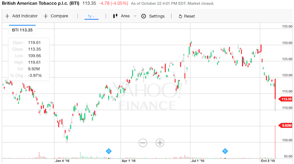 BAT 株価