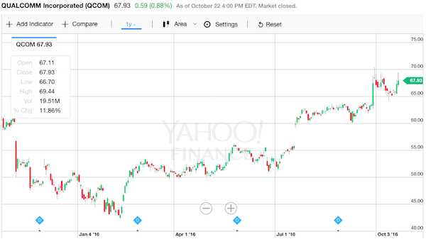 クアルコム 株価