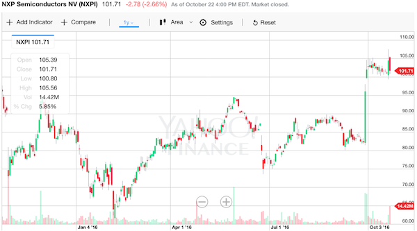 NXP 株価