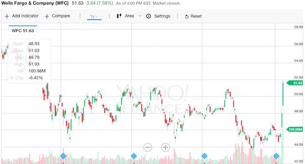ウェルズファーゴ 株価チャート