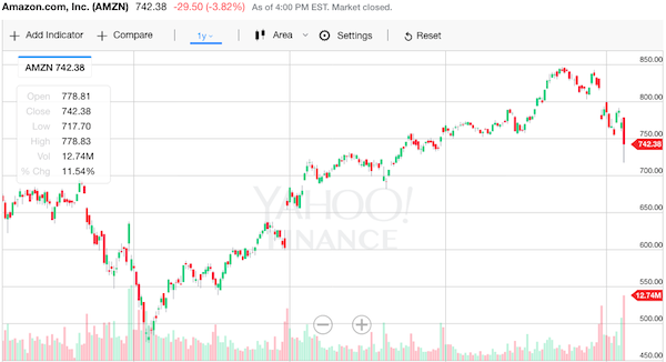 アマゾン 株価チャート