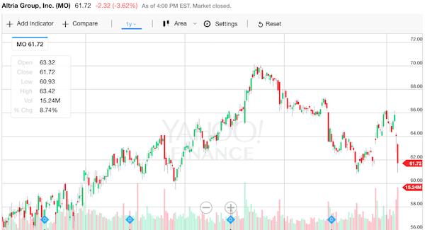 アルトリア 株価チャート