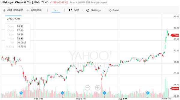 JPモルガン 株価チャート