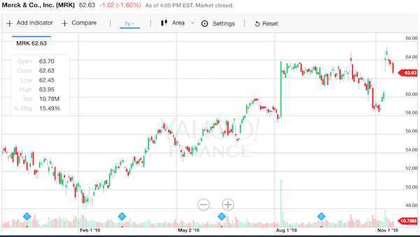 メルク 株価チャート