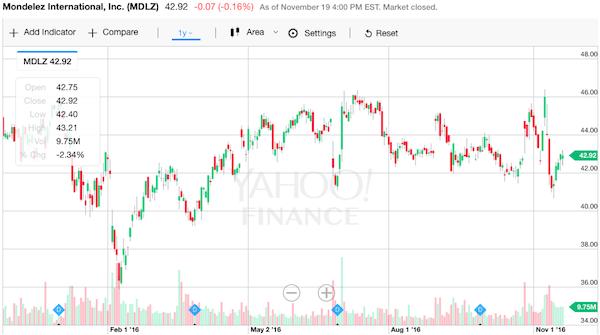 モンデリーズ 株価チャート