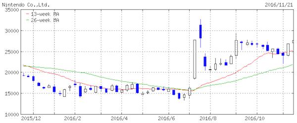 ニンテンドー 株価チャート