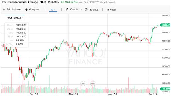 NYダウ 株価チャート