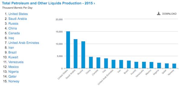 EIA 石油生産生産国