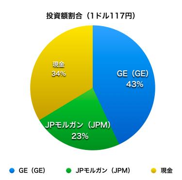 円グラフ 資産運用