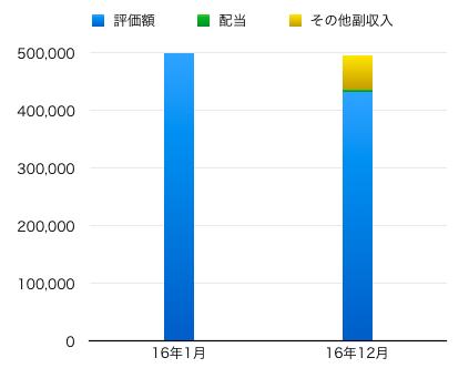 資産運用 棒グラフ