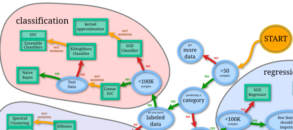 Advanced Scikit Learn Training by Tertiary Courses ...