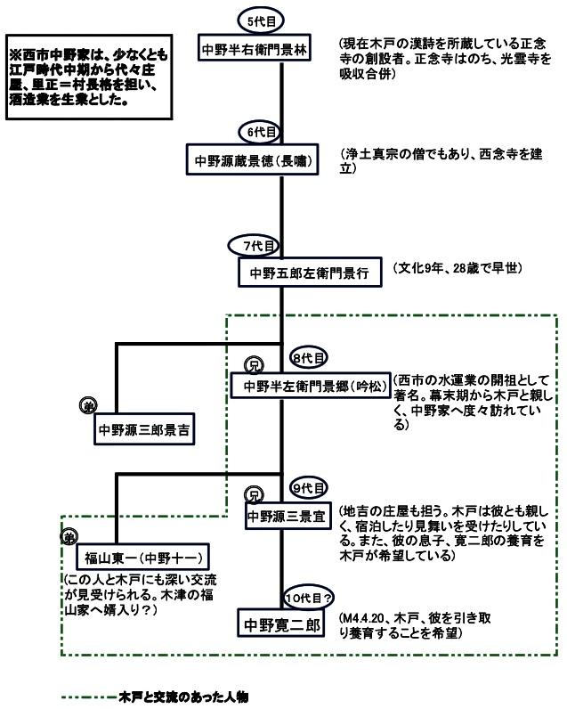 f:id:wadakogorou-weblog:20190521132317j:plain