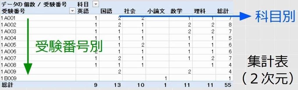 エクセル データ 個数