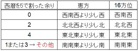 f:id:waenavi:20200117194408j:plain