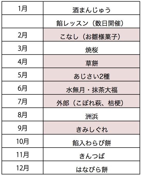 f:id:wagashi_issho:20191118174633j:plain