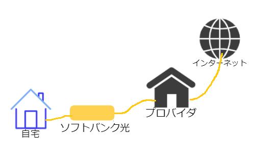 ソフトバンク光プロバイダ図