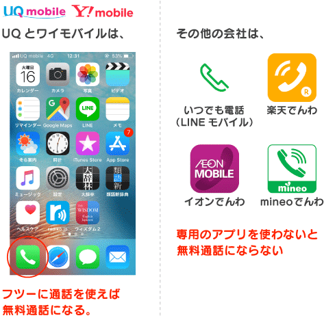 UQとワイモバイルはフツーに通話すれば無料通話になる。その他の会社は専用のアプリが必要