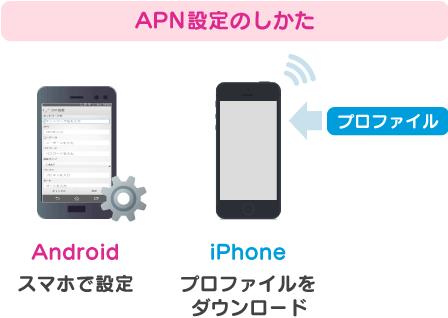 Androidはスマホで設定、iPhoneはプロファイルをダウンロード