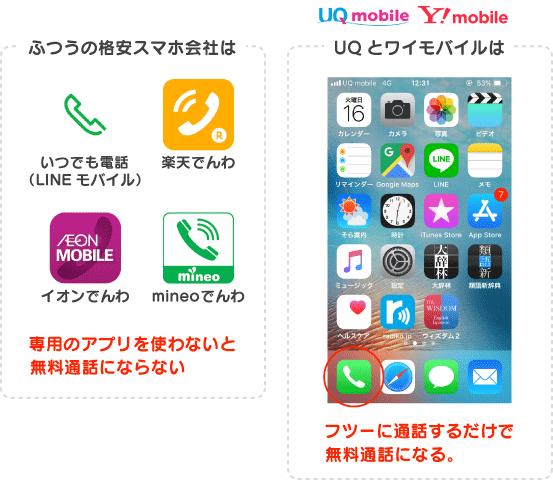 UQとワイモバイルはふつーに通話するだけで無料通話になる