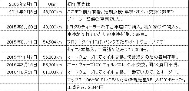 f:id:wakai_ojisan:20160831205307p:plain