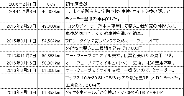 f:id:wakai_ojisan:20160916183517p:plain
