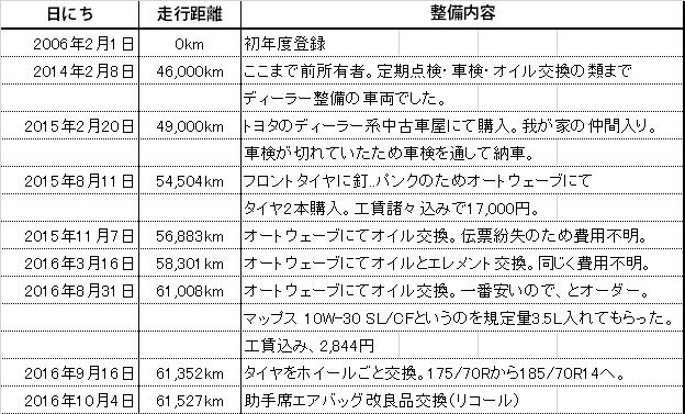 f:id:wakai_ojisan:20161004174838p:plain