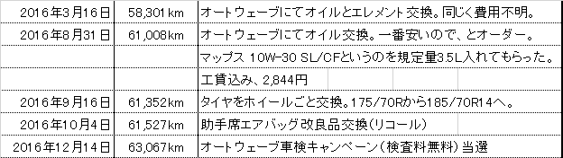 f:id:wakai_ojisan:20161214162756p:plain