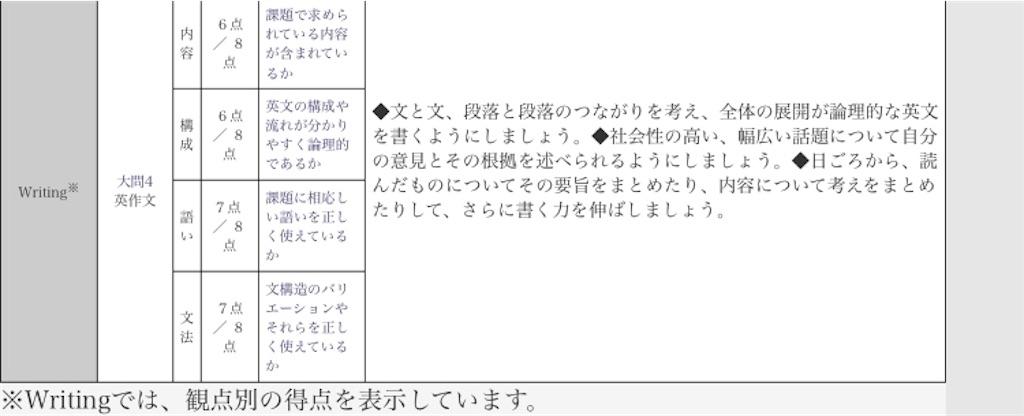 f:id:wakaiojisan:20191024115009j:image