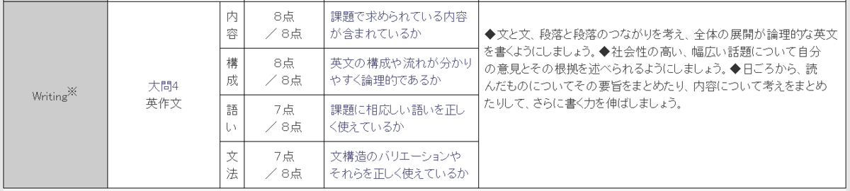 f:id:wakaiojisan:20200212100151p:plain
