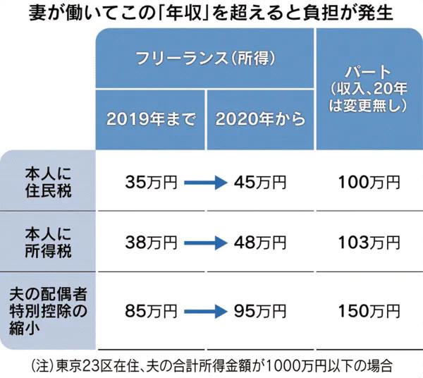 f:id:wakaiojisan:20200305094511p:plain