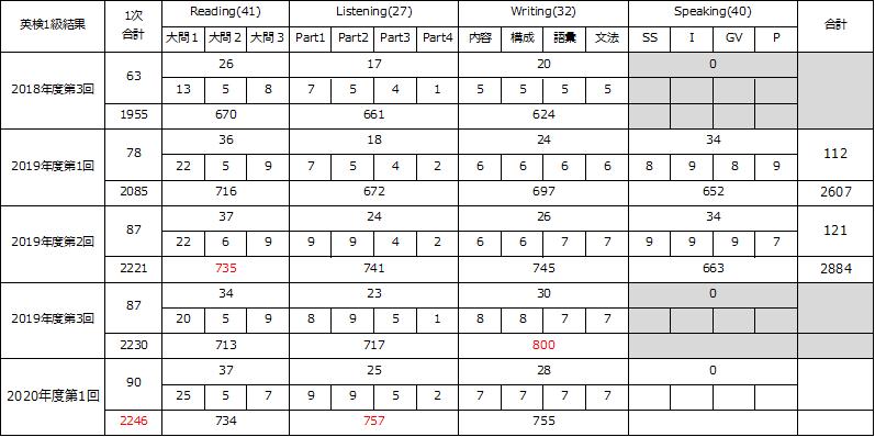 f:id:wakaiojisan:20200714100300p:plain