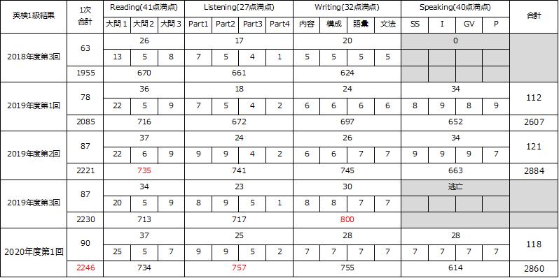 f:id:wakaiojisan:20200902093856p:plain
