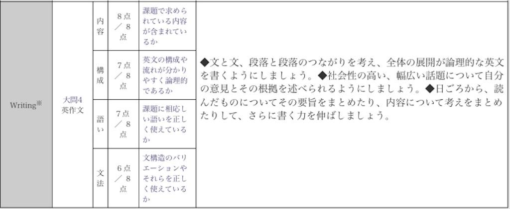 f:id:wakaiojisan:20201027100219j:image