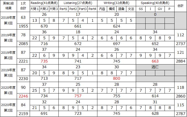 f:id:wakaiojisan:20201127011747p:plain