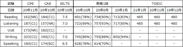 f:id:wakaiojisan:20210205002531p:plain