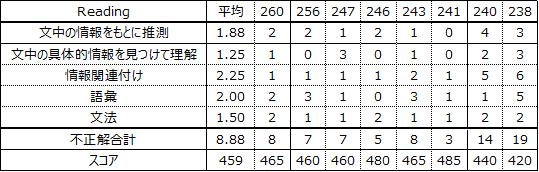 f:id:wakaiojisan:20210209104345p:plain