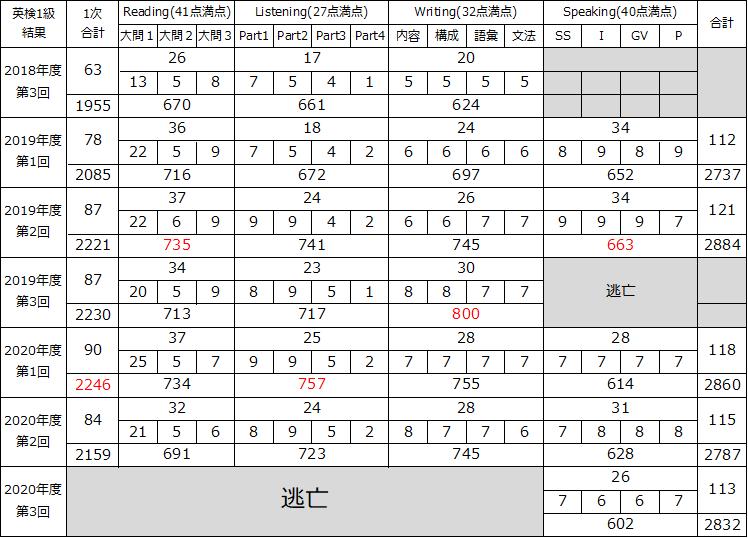 f:id:wakaiojisan:20210309234453p:plain