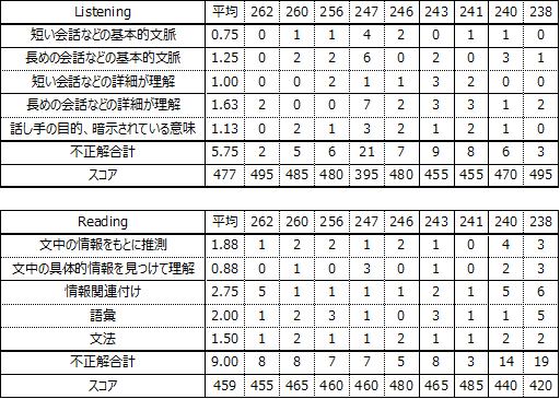 f:id:wakaiojisan:20210404230837p:plain