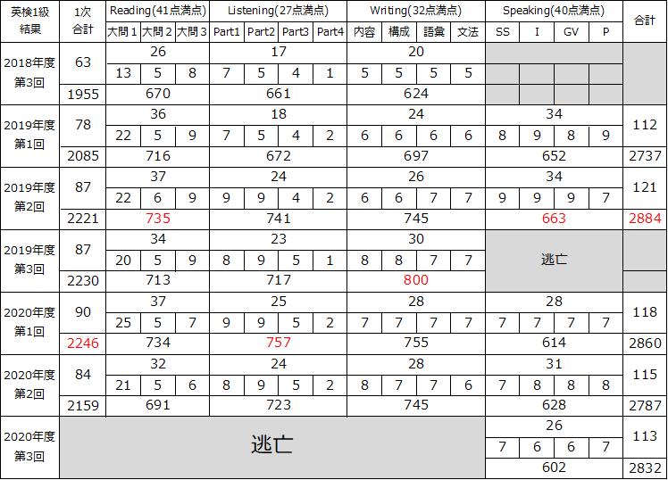 f:id:wakaiojisan:20210528095539p:plain