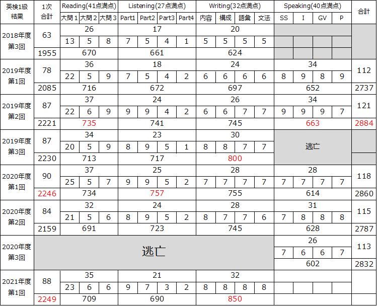 f:id:wakaiojisan:20210615001546p:plain