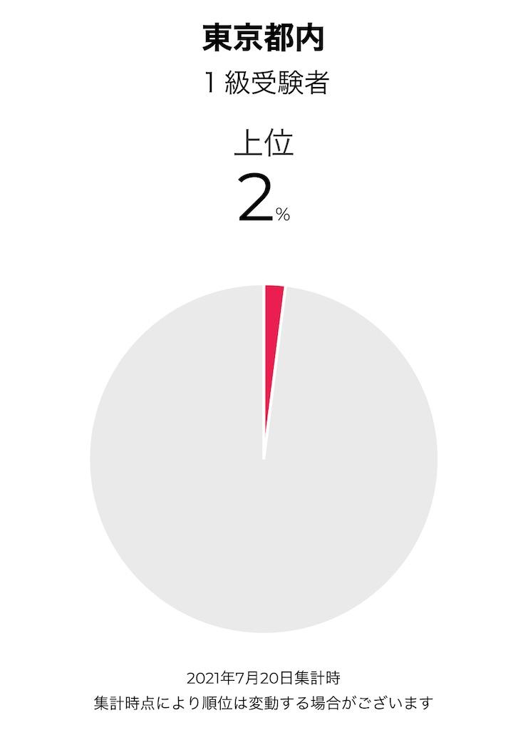 f:id:wakaiojisan:20210721001820j:image